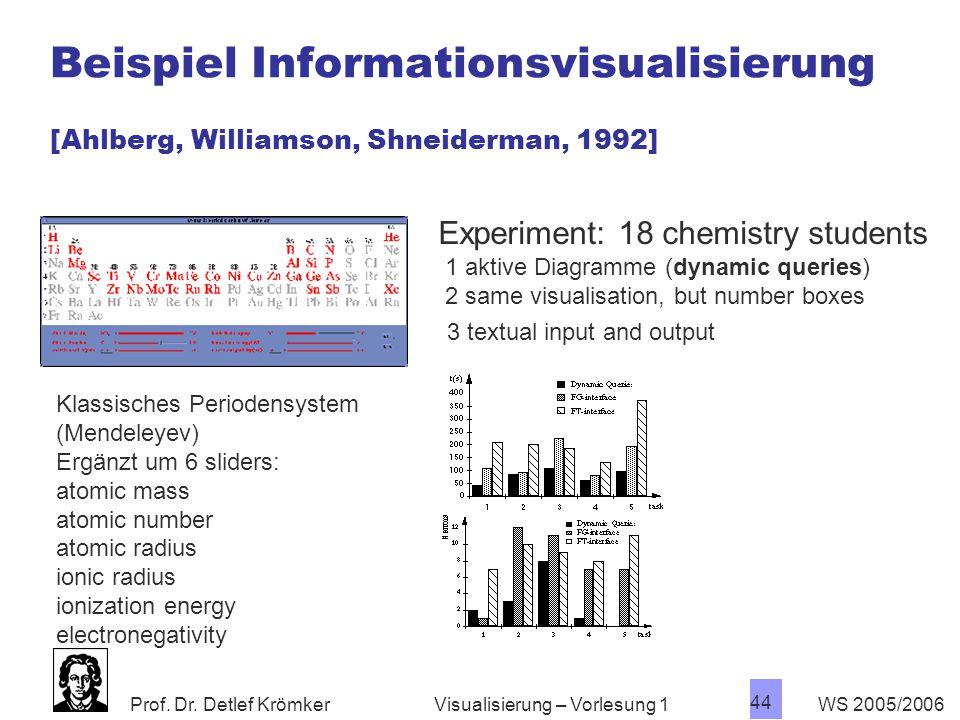 Beispiel Informationsvisualisierung [Ahlberg, Williamson, Shneiderman, 1992]